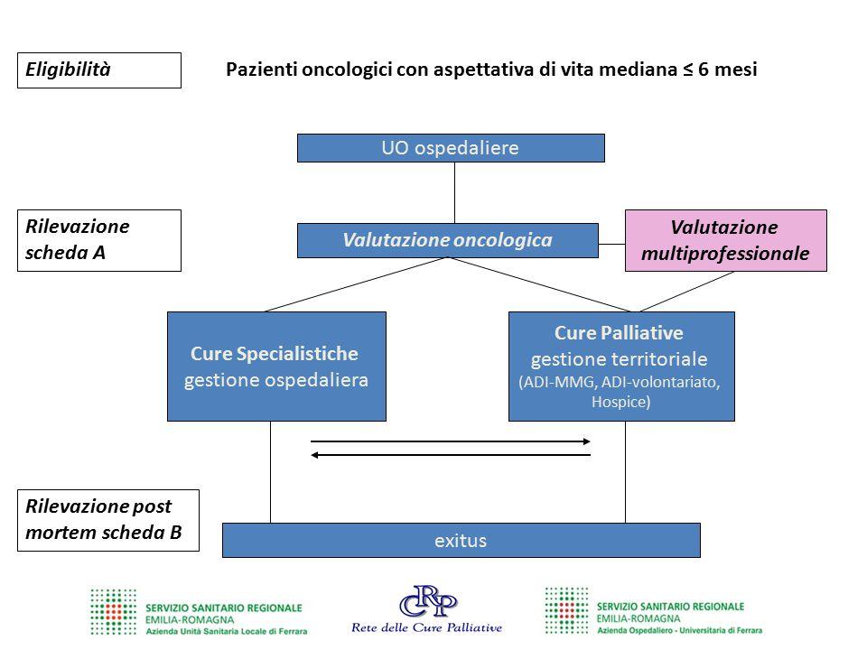 UO ospedaliere Valutazione oncologica Pazienti oncologici con aspettativa di vita mediana ≤ 6 mesi Cure Specialistiche gestione ospedaliera Cure Palli