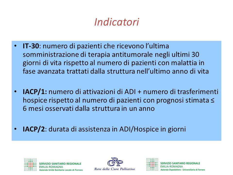 Indicatori IT-30: numero di pazienti che ricevono l'ultima somministrazione di terapia antitumorale negli ultimi 30 giorni di vita rispetto al numero