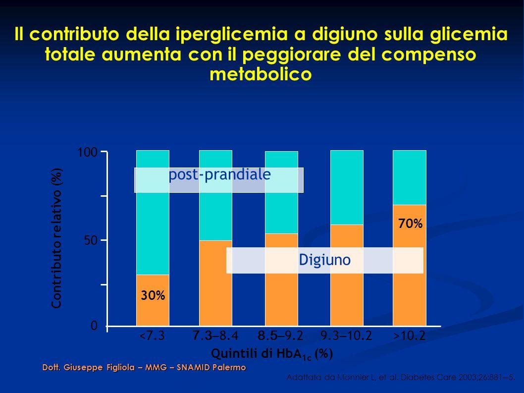 Il contributo della iperglicemia a digiuno sulla glicemia totale aumenta con il peggiorare del compenso metabolico Adattata da Monnier L, et al.