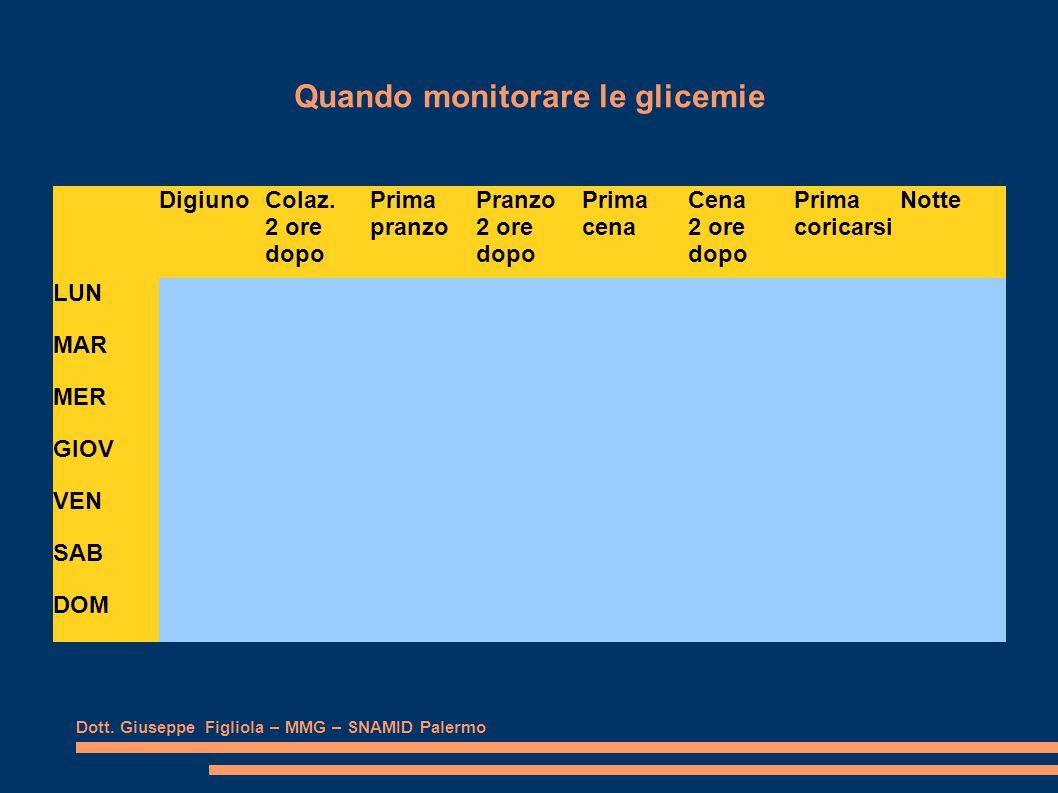 Quando monitorare le glicemie Dott. Giuseppe Figliola – MMG – SNAMID Palermo DigiunoColaz.