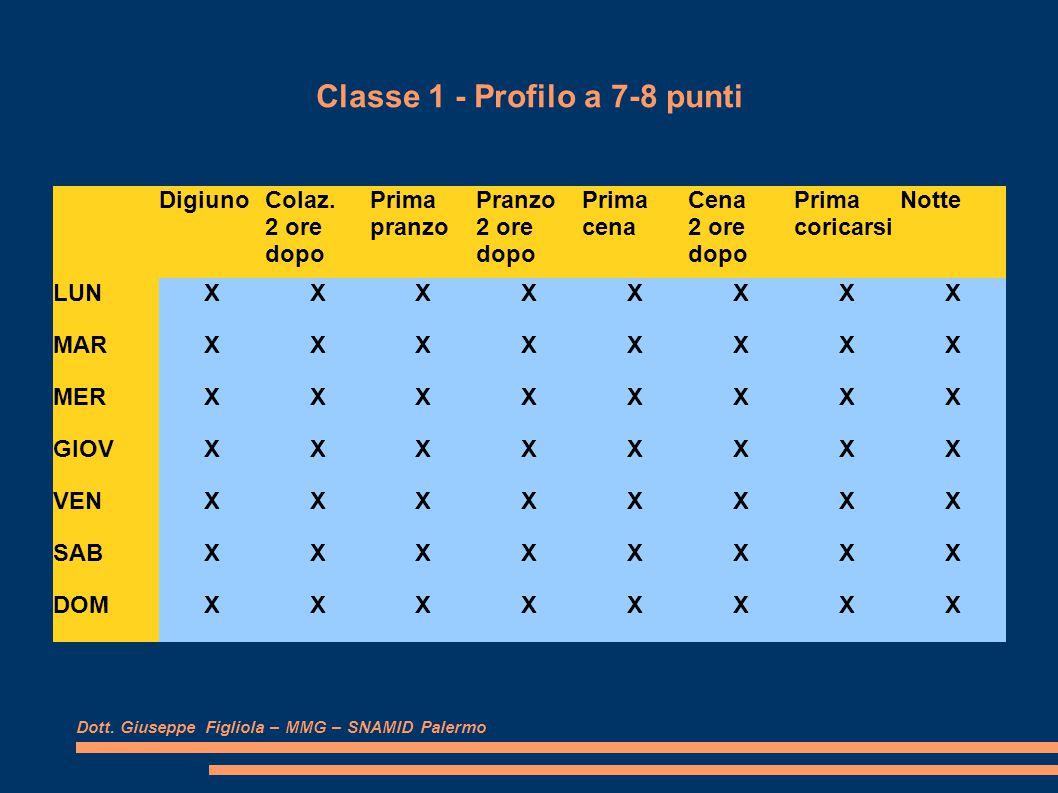 Classe 1 - Profilo a 7-8 punti Dott. Giuseppe Figliola – MMG – SNAMID Palermo DigiunoColaz.