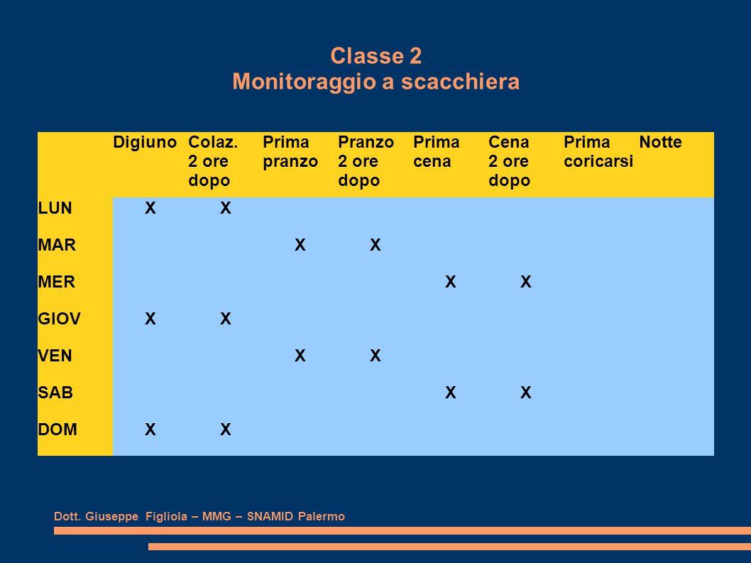 Classe 2 Monitoraggio a scacchiera Dott. Giuseppe Figliola – MMG – SNAMID Palermo DigiunoColaz.