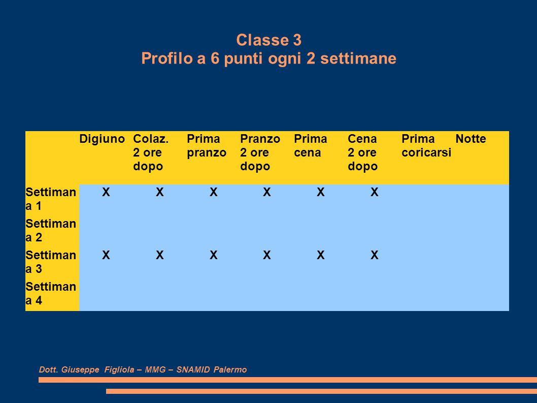 Classe 3 Profilo a 6 punti ogni 2 settimane Dott.