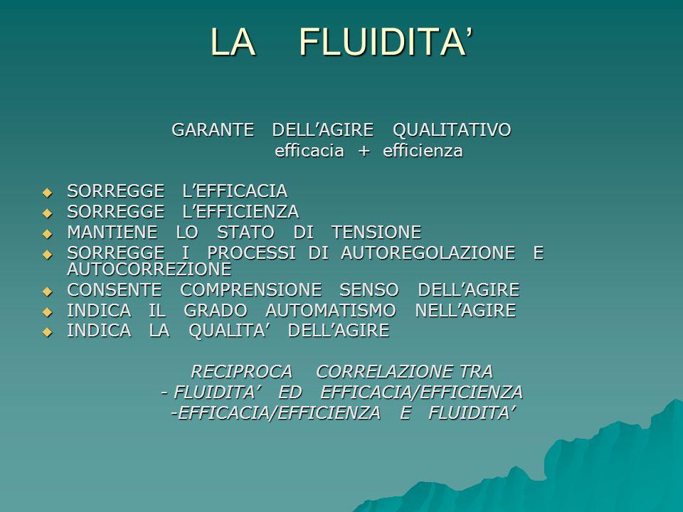 LA FLUIDITA' GARANTE DELL'AGIRE QUALITATIVO efficacia + efficienza efficacia + efficienza  SORREGGE L'EFFICACIA  SORREGGE L'EFFICIENZA  MANTIENE LO STATO DI TENSIONE  SORREGGE I PROCESSI DI AUTOREGOLAZIONE E AUTOCORREZIONE  CONSENTE COMPRENSIONE SENSO DELL'AGIRE  INDICA IL GRADO AUTOMATISMO NELL'AGIRE  INDICA LA QUALITA' DELL'AGIRE RECIPROCA CORRELAZIONE TRA - FLUIDITA' ED EFFICACIA/EFFICIENZA -EFFICACIA/EFFICIENZA E FLUIDITA'