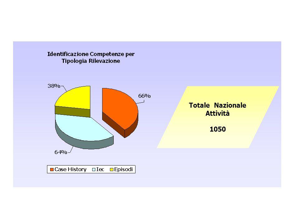 Totale Nazionale Attività 1050