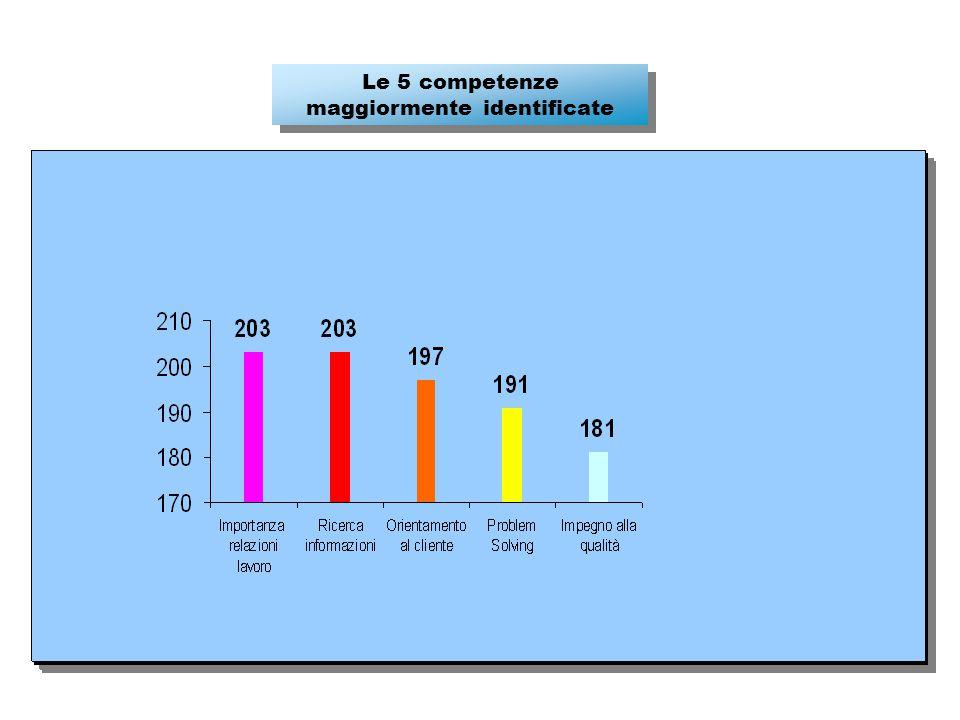 Le 5 competenze maggiormente identificate