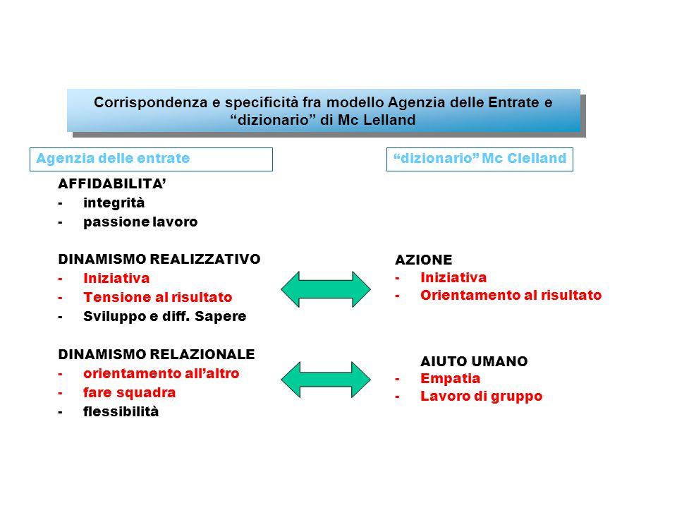 AFFIDABILITA' -integrità -passione lavoro DINAMISMO REALIZZATIVO -Iniziativa -Tensione al risultato -Sviluppo e diff.