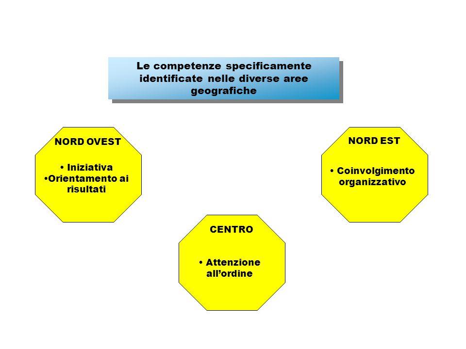 Le competenze specificamente identificate nelle diverse aree geografiche NORD OVEST Iniziativa Orientamento ai risultati NORD EST Coinvolgimento organizzativo CENTRO Attenzione all'ordine