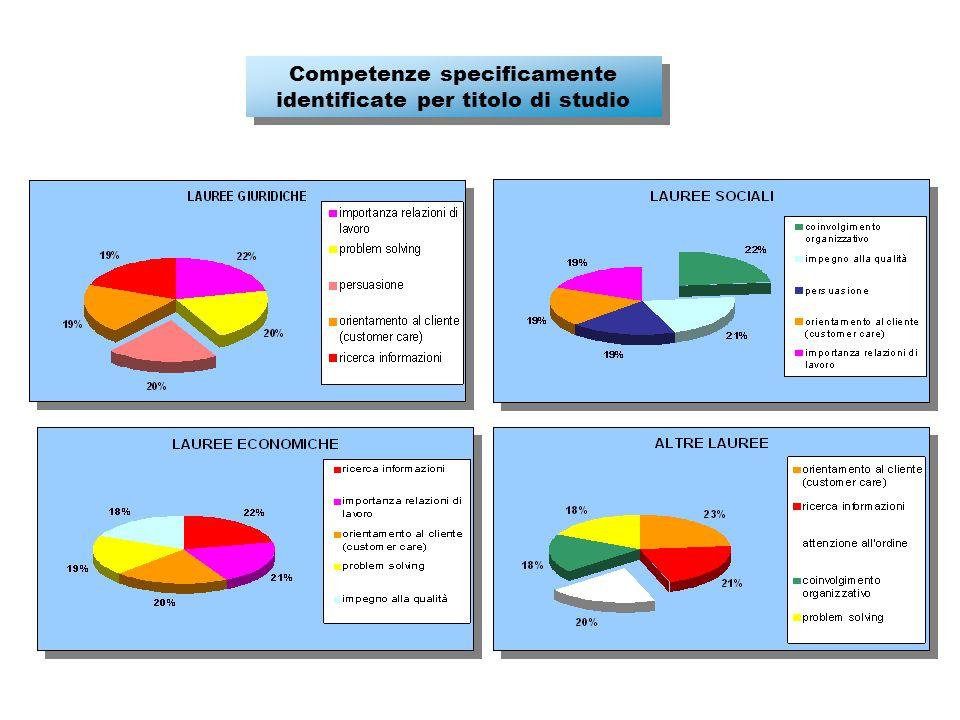 Competenze specificamente identificate per titolo di studio