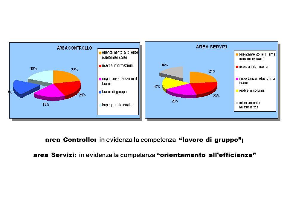 area Controllo: in evidenza la competenza lavoro di gruppo ; area Servizi: in evidenza la competenza orientamento all'efficienza