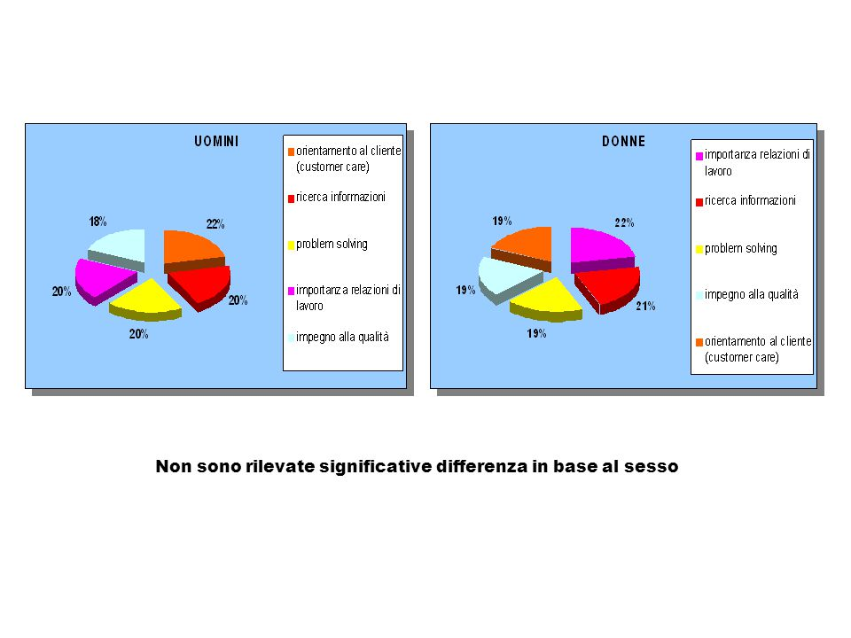 Non sono rilevate significative differenza in base al sesso