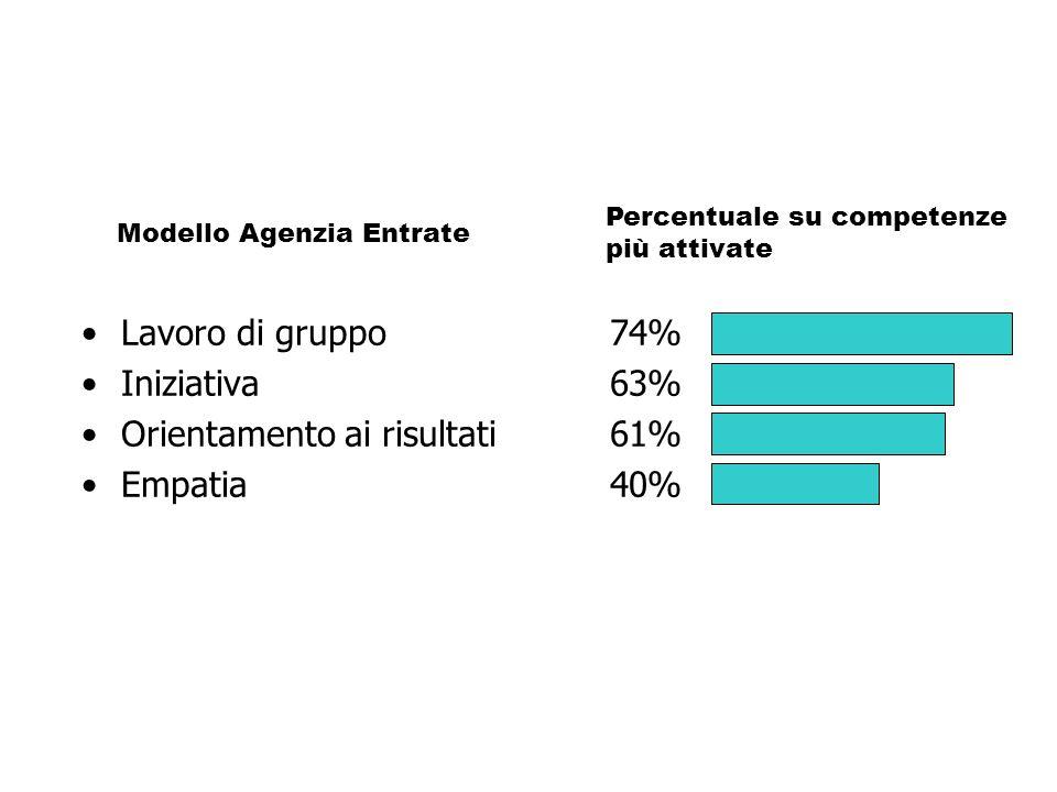Lavoro di gruppo74% Iniziativa63% Orientamento ai risultati61% Empatia40% Modello Agenzia Entrate Percentuale su competenze più attivate