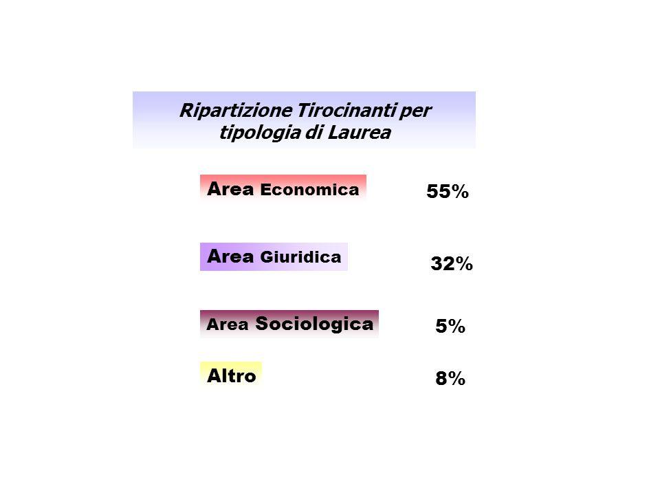 Le attività suddivise per area geografica Le attività suddivise per area geografica