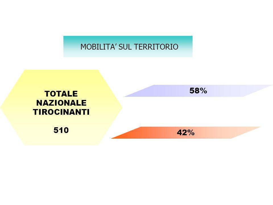 MOBILITA' SUL TERRITORIO TOTALE NAZIONALE TIROCINANTI 510 58% 42%
