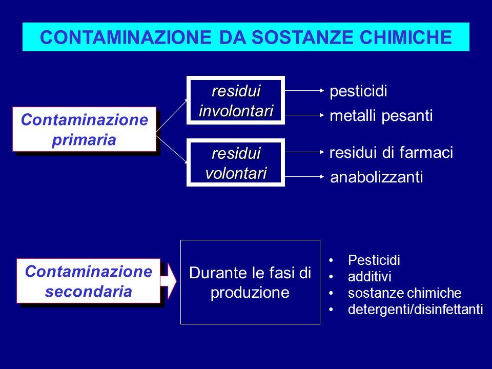 Contaminazione primaria Contaminazione secondaria Durante le fasi di produzione Pesticidi additivi sostanze chimiche detergenti/disinfettanti residui involontari residui volontari pesticidi metalli pesanti residui di farmaci anabolizzanti CONTAMINAZIONE DA SOSTANZE CHIMICHE