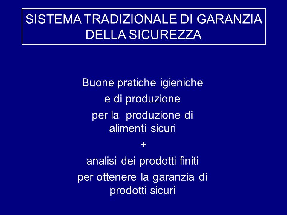 Buone pratiche igieniche e di produzione per la produzione di alimenti sicuri + analisi dei prodotti finiti per ottenere la garanzia di prodotti sicuri