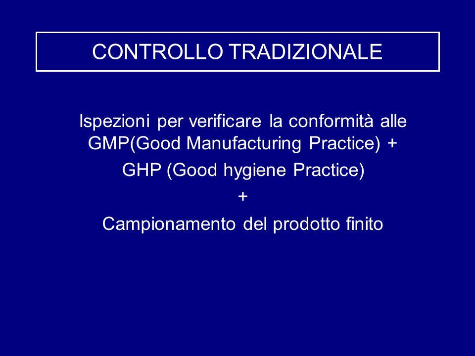 CONTROLLO TRADIZIONALE Ispezioni per verificare la conformità alle GMP(Good Manufacturing Practice) + GHP (Good hygiene Practice) + Campionamento del prodotto finito