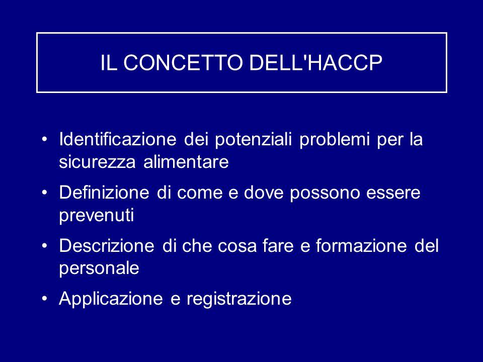 IL CONCETTO DELL HACCP Identificazione dei potenziali problemi per la sicurezza alimentare Definizione di come e dove possono essere prevenuti Descrizione di che cosa fare e formazione del personale Applicazione e registrazione