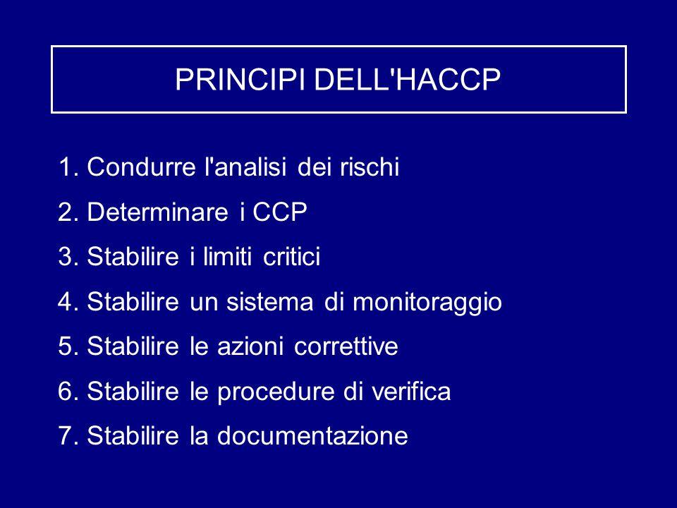 PRINCIPI DELL HACCP 1. Condurre l analisi dei rischi 2.