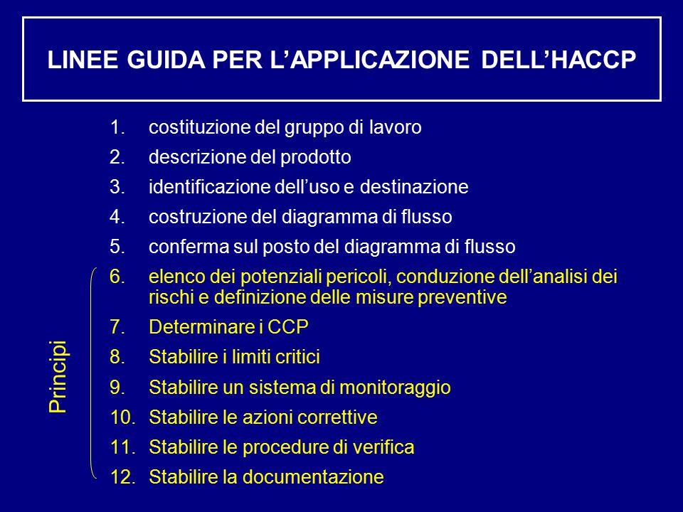 LINEE GUIDA PER L'APPLICAZIONE DELL'HACCP 1.costituzione del gruppo di lavoro 2.descrizione del prodotto 3.identificazione dell'uso e destinazione 4.costruzione del diagramma di flusso 5.conferma sul posto del diagramma di flusso 6.elenco dei potenziali pericoli, conduzione dell'analisi dei rischi e definizione delle misure preventive 7.Determinare i CCP 8.Stabilire i limiti critici 9.Stabilire un sistema di monitoraggio 10.Stabilire le azioni correttive 11.Stabilire le procedure di verifica 12.Stabilire la documentazione Principi