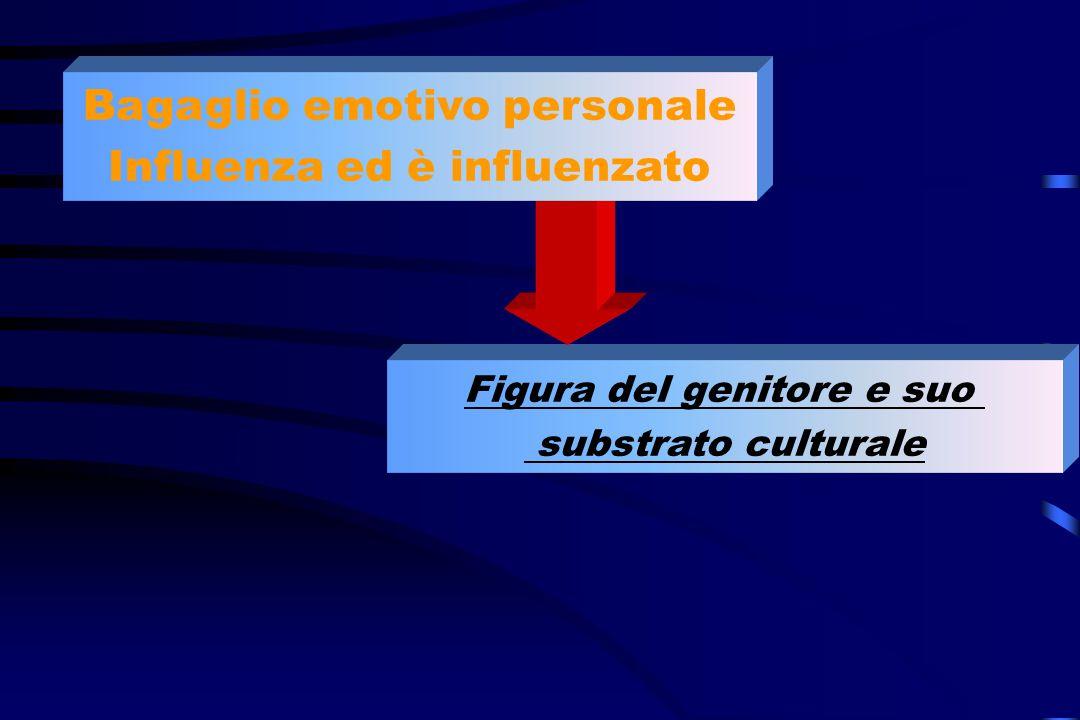 Figura del genitore e suo substrato culturale Bagaglio emotivo personale Influenza ed è influenzato
