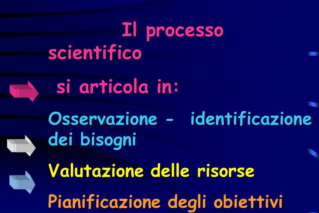 Il processo scientifico si articola in: Osservazione - identificazione dei bisogni Valutazione delle risorse Pianificazione degli obiettivi