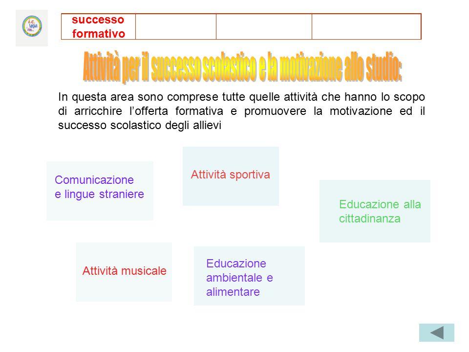 Comunicazione e lingue straniere Attività musicale Educazione ambientale e alimentare Educazione alla cittadinanza Attività sportiva successo formativ