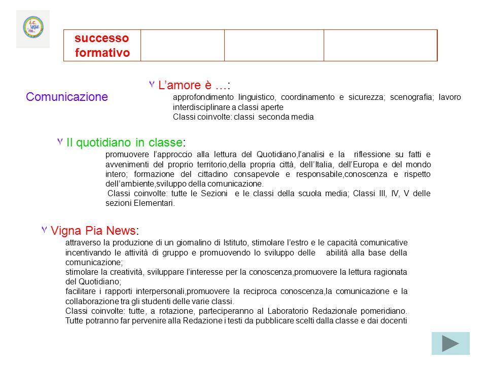 Comunicazione successo formativo ٧ L'amore è …: approfondimento linguistico, coordinamento e sicurezza; scenografia; lavoro interdisciplinare a classi