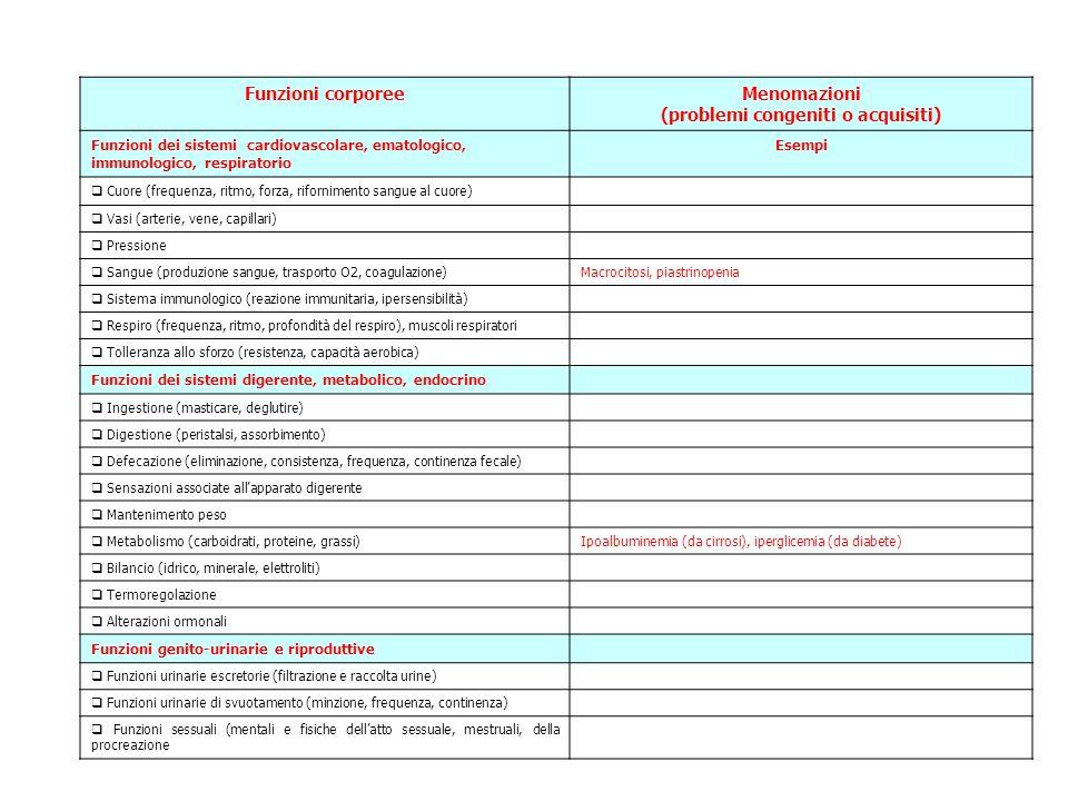 Funzioni corporeeMenomazioni (problemi congeniti o acquisiti) Funzioni dei sistemi cardiovascolare, ematologico, immunologico, respiratorio Esempi  Cuore (frequenza, ritmo, forza, rifornimento sangue al cuore)  Vasi (arterie, vene, capillari)  Pressione  Sangue (produzione sangue, trasporto O2, coagulazione)Macrocitosi, piastrinopenia  Sistema immunologico (reazione immunitaria, ipersensibilità)  Respiro (frequenza, ritmo, profondità del respiro), muscoli respiratori  Tolleranza allo sforzo (resistenza, capacità aerobica) Funzioni dei sistemi digerente, metabolico, endocrino  Ingestione (masticare, deglutire)  Digestione (peristalsi, assorbimento)  Defecazione (eliminazione, consistenza, frequenza, continenza fecale)  Sensazioni associate all'apparato digerente  Mantenimento peso  Metabolismo (carboidrati, proteine, grassi)Ipoalbuminemia (da cirrosi), iperglicemia (da diabete)  Bilancio (idrico, minerale, elettroliti)  Termoregolazione  Alterazioni ormonali Funzioni genito-urinarie e riproduttive  Funzioni urinarie escretorie (filtrazione e raccolta urine)  Funzioni urinarie di svuotamento (minzione, frequenza, continenza)  Funzioni sessuali (mentali e fisiche dell'atto sessuale, mestruali, della procreazione