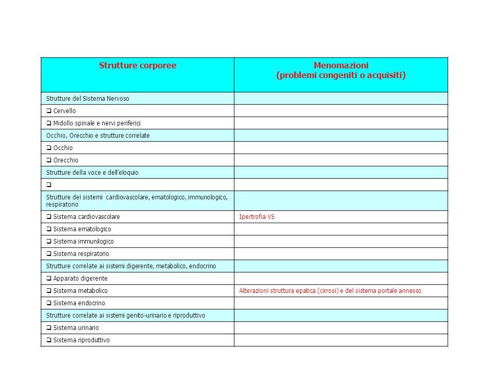 Strutture corporeeMenomazioni (problemi congeniti o acquisiti) Strutture del Sistema Nervoso  Cervello  Midollo spinale e nervi periferici Occhio, Orecchio e strutture correlate  Occhio  Orecchio Strutture della voce e dell'eloquio  Strutture dei sistemi cardiovascolare, ematologico, immunologico, respiratorio  Sistema cardiovascolareIpertrofia VS  Sistema ematologico  Sistema immunilogico  Sistema respiratorio Strutture correlate ai sistemi digerente, metabolico, endocrino  Apparato digerente  Sistema metabolicoAlterazioni struttura epatica (cirrosi) e del sistema portale annesso  Sistema endocrino Strutture correlate ai sistemi genito-urinario e riproduttivo  Sistema urinario  Sistema riproduttivo