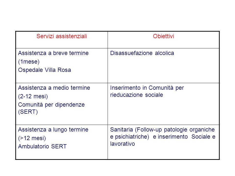 Servizi assistenzialiObiettivi Assistenza a breve termine (1mese) Ospedale Villa Rosa Disassuefazione alcolica Assistenza a medio termine (2-12 mesi) Comunità per dipendenze (SERT) Inserimento in Comunità per rieducazione sociale Assistenza a lungo termine (>12 mesi) Ambulatorio SERT Sanitaria (Follow-up patologie organiche e psichiatriche) e inserimento Sociale e lavorativo