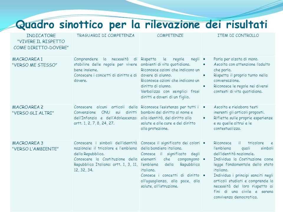 Raccordi interdisciplinari Storia Arte e Immagine Musica Italiano Riflessione e produzione di una storia in sequenze sugli articoli studiati della Con