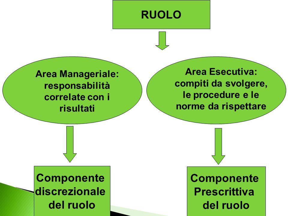 RUOLO Componente discrezionale del ruolo Componente Prescrittiva del ruolo Area Manageriale: responsabilità correlate con i risultati Area Esecutiva: compiti da svolgere, le procedure e le norme da rispettare