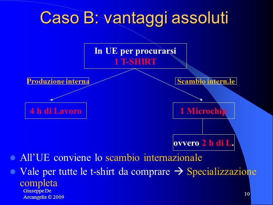 Giuseppe De Arcangelis © 2009 9 Caso B: vantaggi assoluti Costi di produzione UE più bassi sia nella produzione di microchip (2 vs. 10), che nella pro