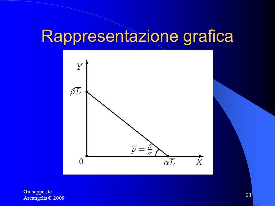 Giuseppe De Arcangelis © 2009 20 Formalizzazione del modello di Ricardo Le funzioni di produzione: – X =  L X – Y =  L Y dove L Y = L – L X Otteniamo la curva di trasformazione (ovvero la relazione tra X e Y tale da assicurare la piena occupazione): Y =  (L – L X ) e L X = X/   Y =  L –  /  (X)
