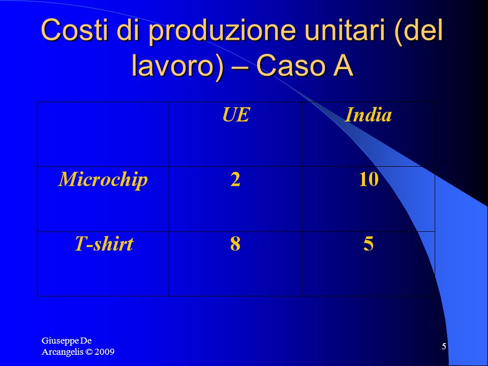 Giuseppe De Arcangelis © 2009 4 Vantaggi assoluti e comparati Vantaggio assoluto (v.a.): un paese ha un v.a. quando possiede una tecnologia superiore