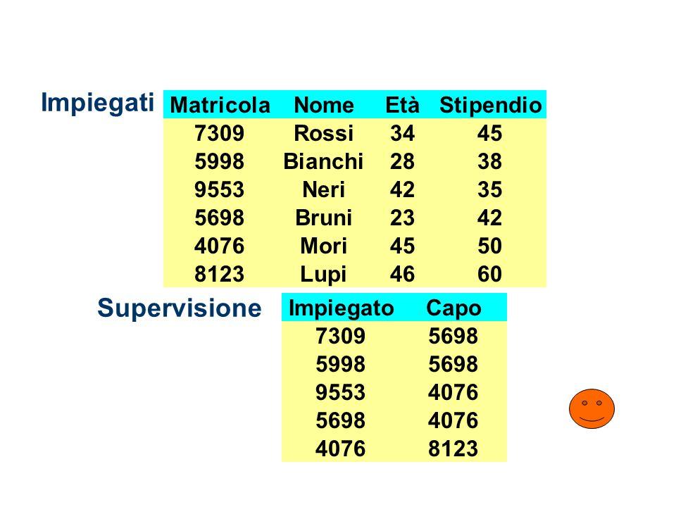 Impiegati NomeEtàStipendioMatricola Bianchi28385998 Rossi34457309 Bruni23425698 Neri42359553 Mori45504076 Lupi46608123 Supervisione ImpiegatoCapo 5998 7309 5698 9553 4076 5698 4076 8123