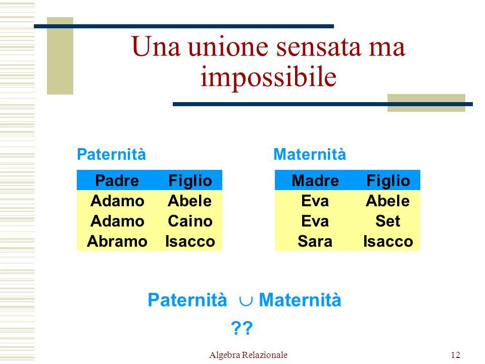 Algebra Relazionale12 Paternità PadreFiglio AdamoCaino AbramoIsacco AdamoAbele Maternità MadreFiglio EvaSet SaraIsacco EvaAbele Paternità  Maternità