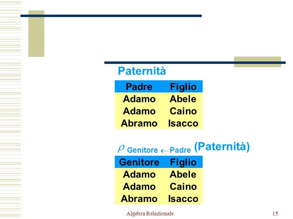 Algebra Relazionale15 Paternità PadreFiglio AdamoCaino AbramoIsacco AdamoAbele  Genitore  Padre (Paternità) PadreFiglio AdamoCaino AbramoIsacco AdamoAbele Genitore
