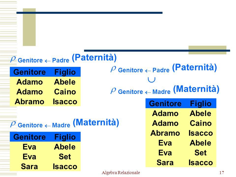 Algebra Relazionale17  Genitore  Padre (Paternità)  Genitore  Madre (Maternità) GenitoreFiglio AdamoCaino AbramoIsacco AdamoAbele GenitoreFiglio E