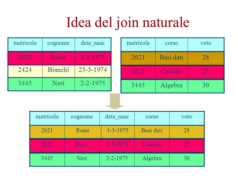 Idea del join naturale matricolacognomedata_nasc 2021Rossi1-3-1975 2424Bianchi23-3-1974 3445Neri2-2-1975 matricolacorsovoto 2021Basi dati28 2021Calcol