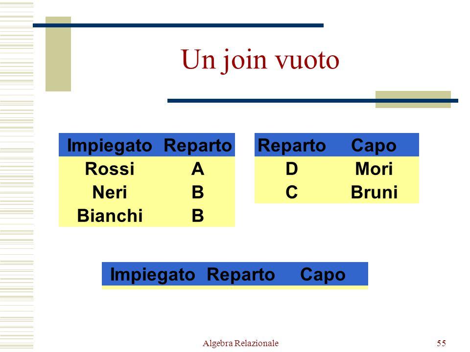 Algebra Relazionale55 ImpiegatoReparto RossiA NeriB BianchiB RepartoCapo DMori CBruni ImpiegatoRepartoCapo Un join vuoto