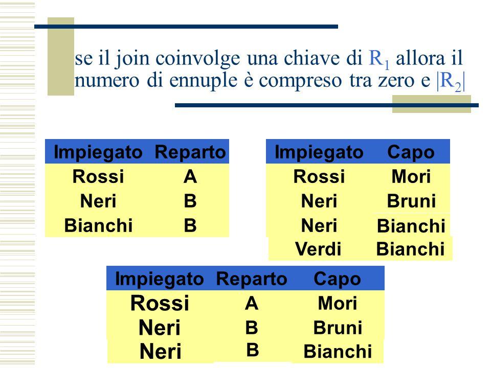 Algebra Relazionale58 ImpiegatoReparto RossiA NeriB BianchiB Rossi AMori ImpiegatoRepartoCapo Neri BBruni ImpiegatoCapo RossiMori NeriBruni Neri Bianc