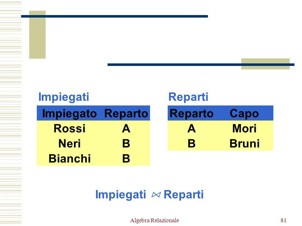 Algebra Relazionale81 RossiA NeriB BianchiB ImpiegatoReparto Impiegati AMori BBruniB B RepartoCapo Reparti Impiegati  Reparti