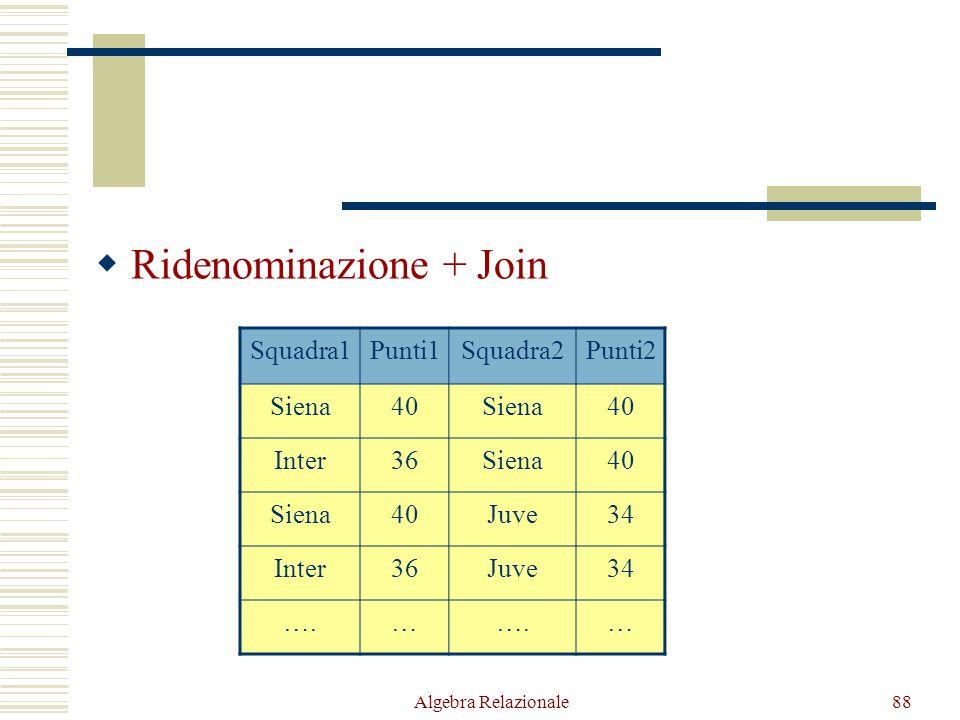 Algebra Relazionale88  Ridenominazione + Join Squadra1Punti1Squadra2Punti2 Siena40Siena40 Inter36Siena40 Siena40Juve34 Inter36Juve34 ….… …