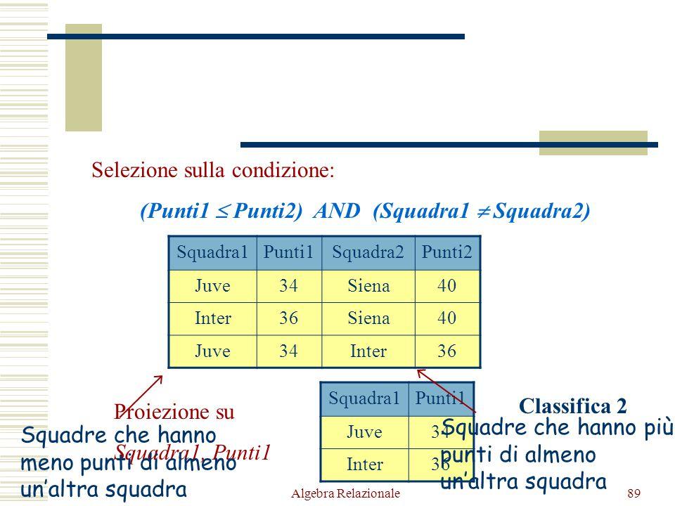 Algebra Relazionale89 Squadra1Punti1Squadra2Punti2 Juve34Siena40 Inter36Siena40 Juve34Inter36 Selezione sulla condizione: (Punti1  Punti2) AND (Squad