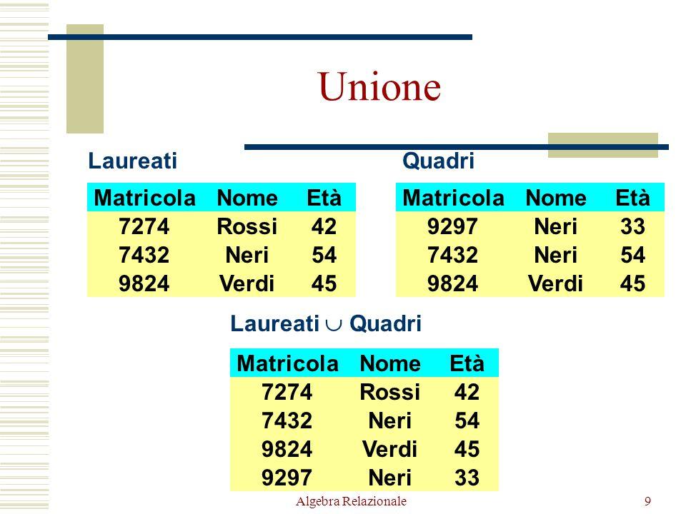 Algebra Relazionale90 Differenza tra la tabella Classifica e Classifica 2 (dopo opportuna ridenominazione) SquadraPunti Siena40 Classifica SquadraPunti Inter36 Juve34 Siena 40 Squadra1Punti1 Juve34 Inter36 Classifica 2