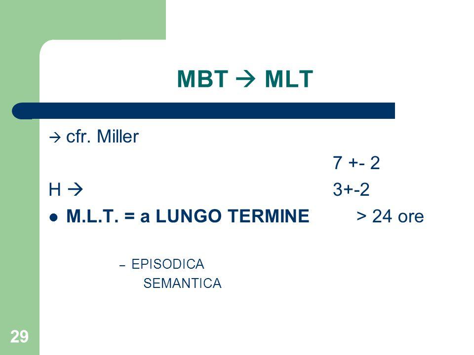 MBT  MLT  cfr. Miller 7 +- 2 H  3+-2 M.L.T. = a LUNGO TERMINE > 24 ore – EPISODICA SEMANTICA 29