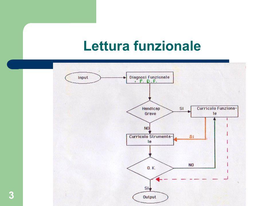 Lettura funzionale 3