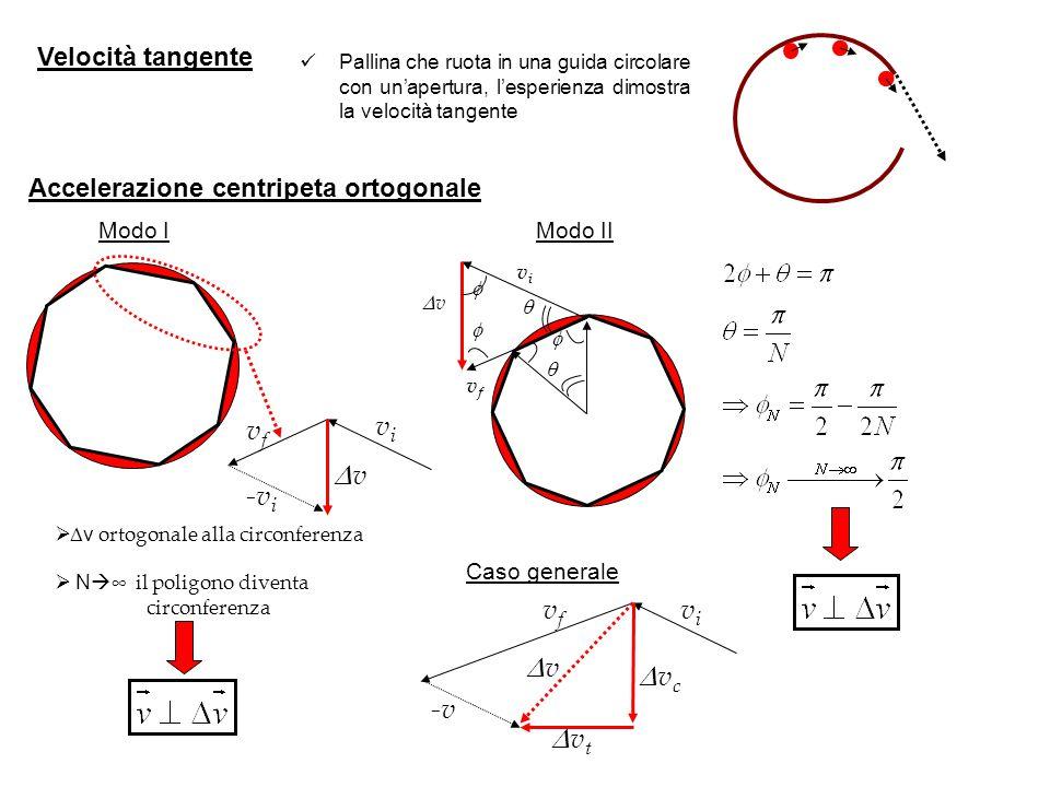 Velocità tangente Pallina che ruota in una guida circolare con un'apertura, l'esperienza dimostra la velocità tangente Accelerazione centripeta ortogo
